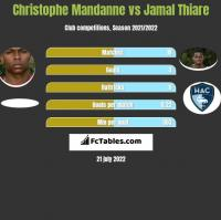 Christophe Mandanne vs Jamal Thiare h2h player stats
