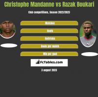 Christophe Mandanne vs Razak Boukari h2h player stats