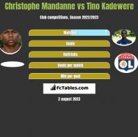 Christophe Mandanne vs Tino Kadewere h2h player stats