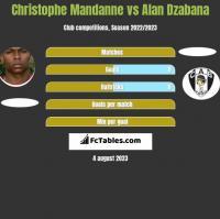 Christophe Mandanne vs Alan Dzabana h2h player stats