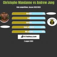 Christophe Mandanne vs Andrew Jung h2h player stats
