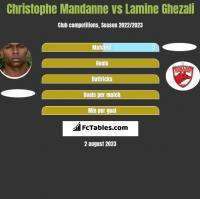 Christophe Mandanne vs Lamine Ghezali h2h player stats