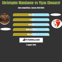 Christophe Mandanne vs Ylyas Chouaref h2h player stats