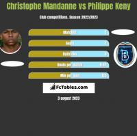 Christophe Mandanne vs Philippe Keny h2h player stats