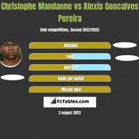Christophe Mandanne vs Alexis Goncalves Pereira h2h player stats