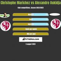 Christophe Marichez vs Alexandre Oukidja h2h player stats