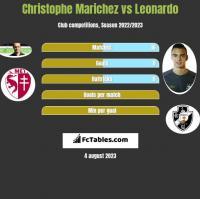 Christophe Marichez vs Leonardo h2h player stats