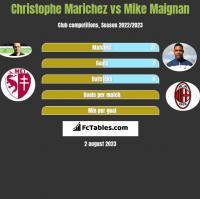 Christophe Marichez vs Mike Maignan h2h player stats