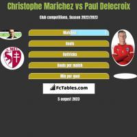 Christophe Marichez vs Paul Delecroix h2h player stats