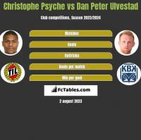 Christophe Psyche vs Dan Peter Ulvestad h2h player stats