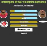 Christopher Avevor vs Damian Rossbach h2h player stats