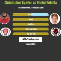 Christopher Avevor vs Daniel Buballa h2h player stats