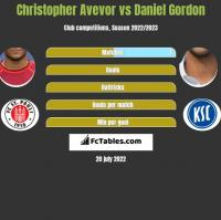 Christopher Avevor vs Daniel Gordon h2h player stats