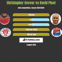 Christopher Avevor vs David Pisot h2h player stats