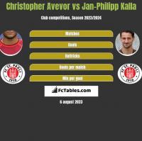 Christopher Avevor vs Jan-Philipp Kalla h2h player stats