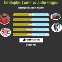 Christopher Avevor vs Justin Hoogma h2h player stats