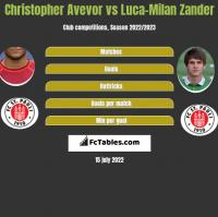 Christopher Avevor vs Luca-Milan Zander h2h player stats