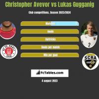 Christopher Avevor vs Lukas Gugganig h2h player stats