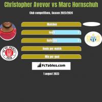 Christopher Avevor vs Marc Hornschuh h2h player stats