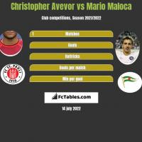 Christopher Avevor vs Mario Maloca h2h player stats