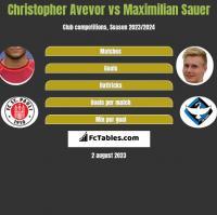Christopher Avevor vs Maximilian Sauer h2h player stats