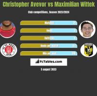 Christopher Avevor vs Maximilian Wittek h2h player stats