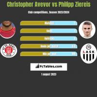 Christopher Avevor vs Philipp Ziereis h2h player stats