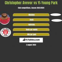 Christopher Avevor vs Yi-Young Park h2h player stats