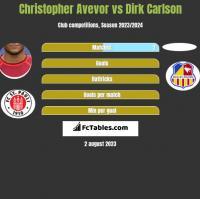 Christopher Avevor vs Dirk Carlson h2h player stats