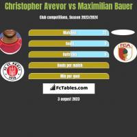 Christopher Avevor vs Maximilian Bauer h2h player stats