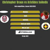 Christopher Braun vs Aristides Soiledis h2h player stats