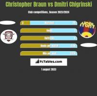 Christopher Braun vs Dmitri Chigrinski h2h player stats