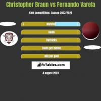 Christopher Braun vs Fernando Varela h2h player stats