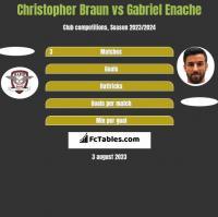 Christopher Braun vs Gabriel Enache h2h player stats