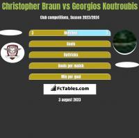 Christopher Braun vs Georgios Koutroubis h2h player stats