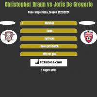 Christopher Braun vs Joris De Gregorio h2h player stats