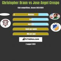 Christopher Braun vs Jose Angel Crespo h2h player stats
