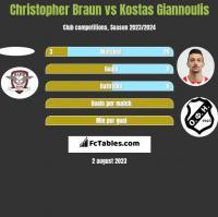Christopher Braun vs Kostas Giannoulis h2h player stats
