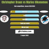 Christopher Braun vs Marios Oikonomou h2h player stats