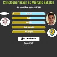 Christopher Braun vs Michalis Bakakis h2h player stats