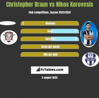 Christopher Braun vs Nikos Korovesis h2h player stats