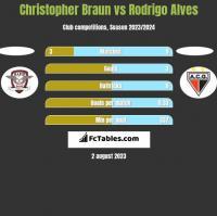 Christopher Braun vs Rodrigo Alves h2h player stats