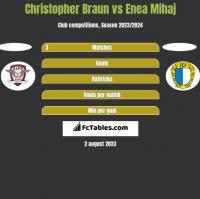 Christopher Braun vs Enea Mihaj h2h player stats
