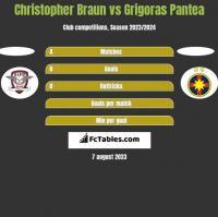 Christopher Braun vs Grigoras Pantea h2h player stats