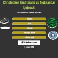 Christopher Buchtmann vs Aleksandar Ignjovski h2h player stats
