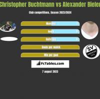 Christopher Buchtmann vs Alexander Bieler h2h player stats