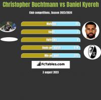 Christopher Buchtmann vs Daniel Kyereh h2h player stats