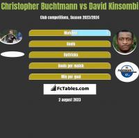 Christopher Buchtmann vs David Kinsombi h2h player stats