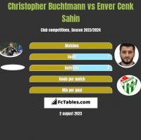 Christopher Buchtmann vs Enver Cenk Sahin h2h player stats