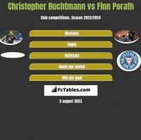 Christopher Buchtmann vs Finn Porath h2h player stats